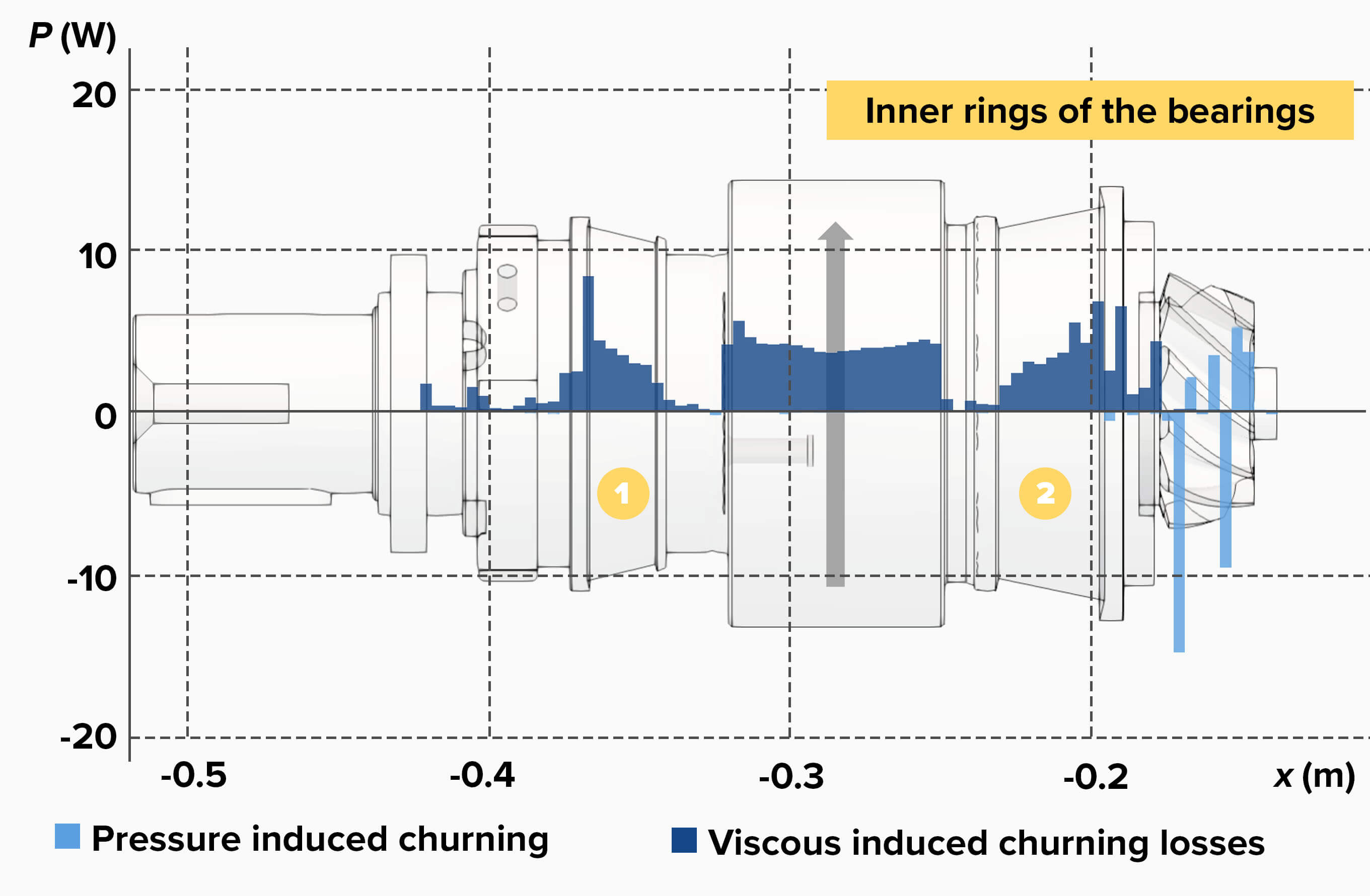 Churning loss distribution along the axial direction of the pinion and its shaft