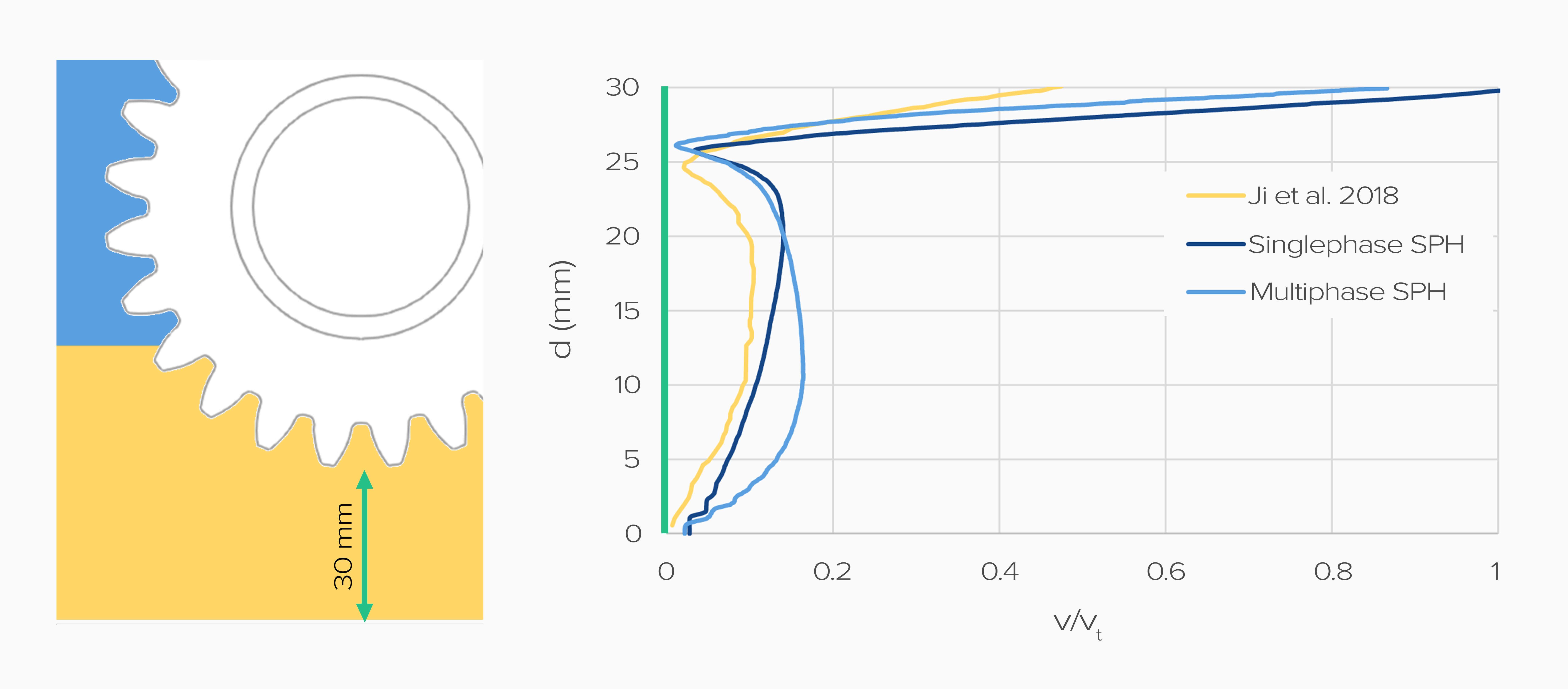 Velocity magnitude profile under the wheel