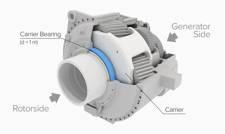 The wind turbine NGC gearbox