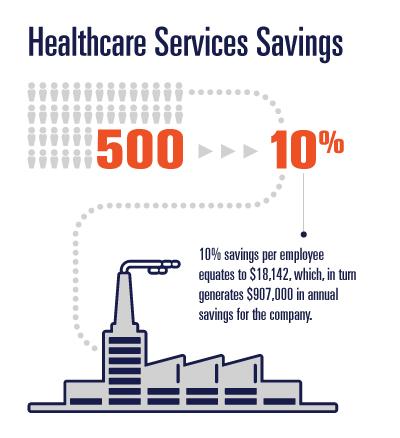 HealthcareServiceSavings