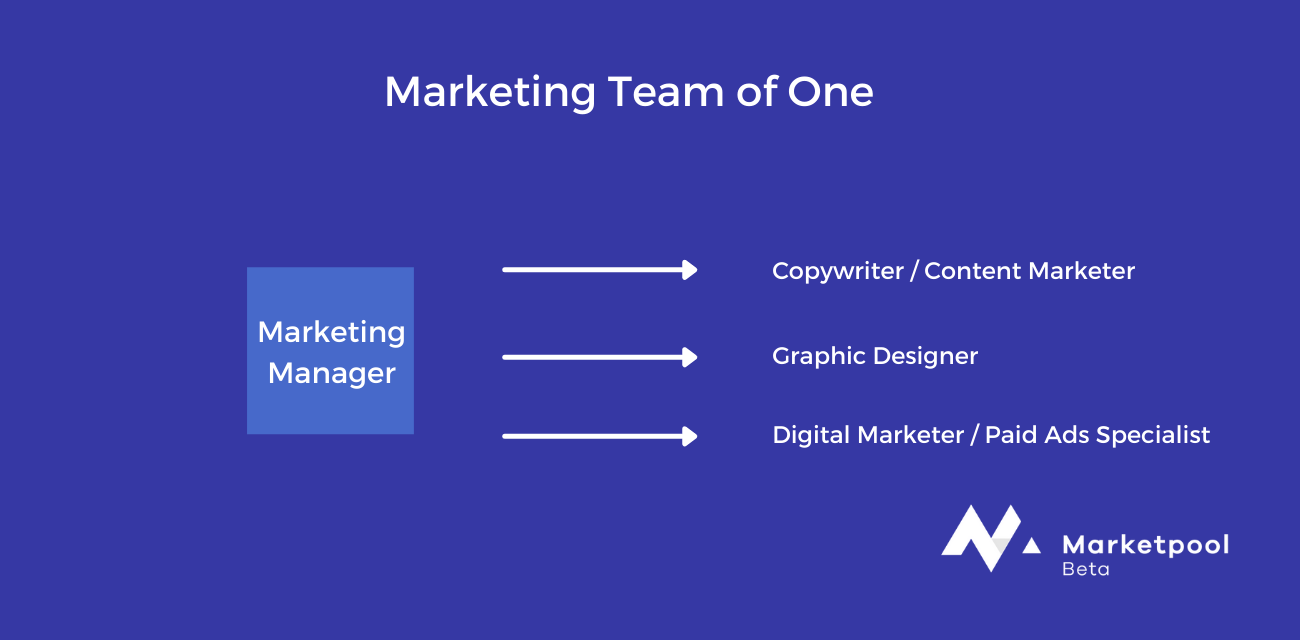 Marketing Team of One Example