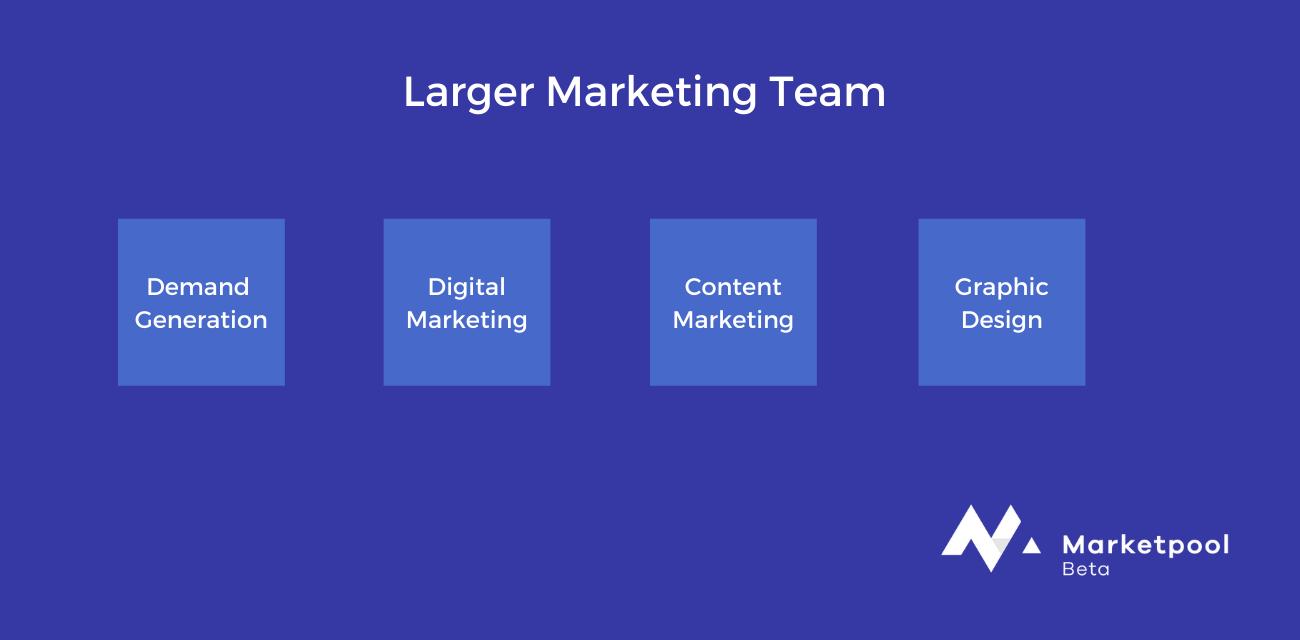 Bigger Marketing Team Example
