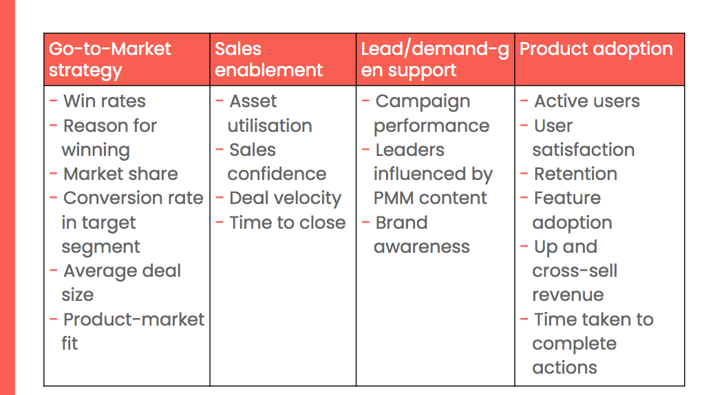 OKRs for Product Marketers