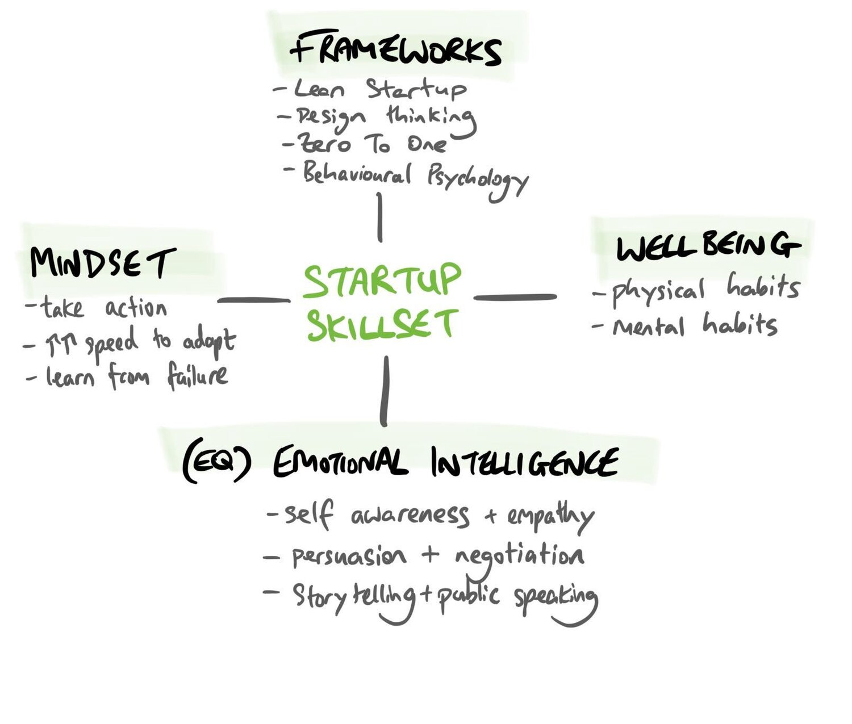 startup skillset.jpeg
