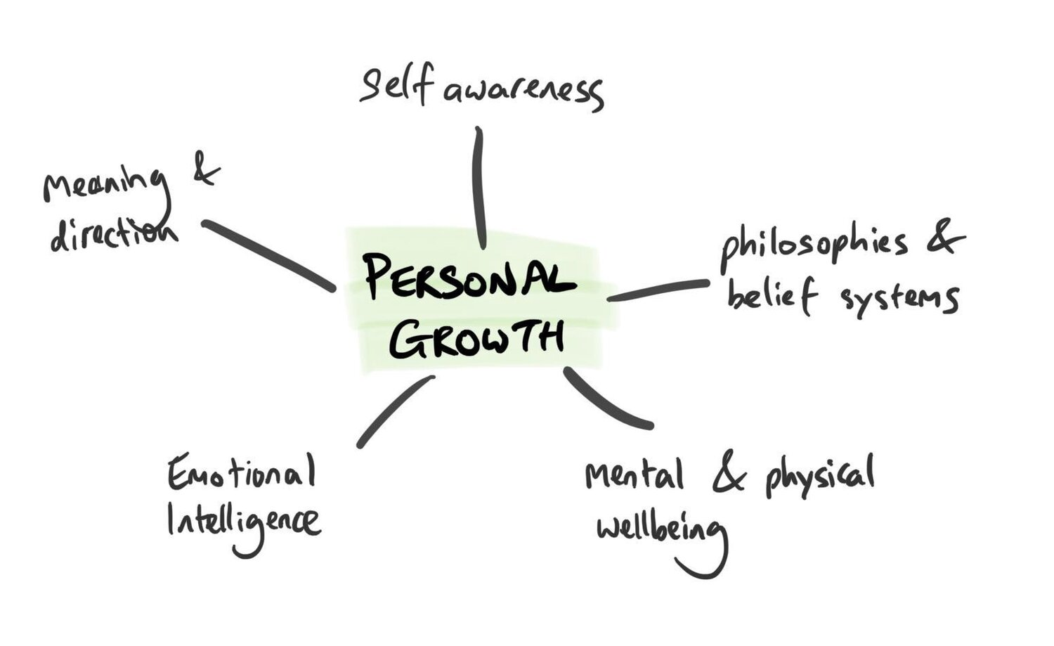 personal growth.jpeg