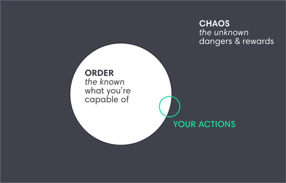An entrepreneurial mindset implies that you take action that has one foot in what you know, and one in the unknown. So you're not taking excessive risk (too far towards chaos) but also aren't being too cautious.