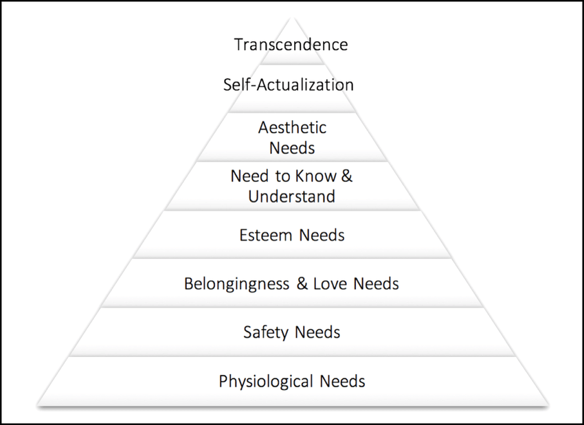 """Maslow updated his hierarchy of needs before death to include """"transcendence"""". Notice that the two highest needs are deeply related to pursuing what is meaningful to you, and owning your narrative."""