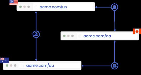 Handle multi-location website inter-redirection