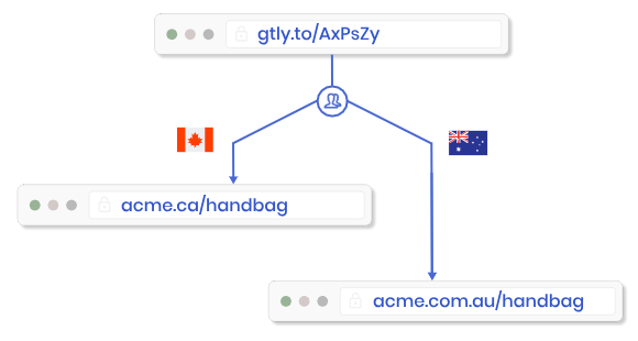 Send visitors to country-specific product pages