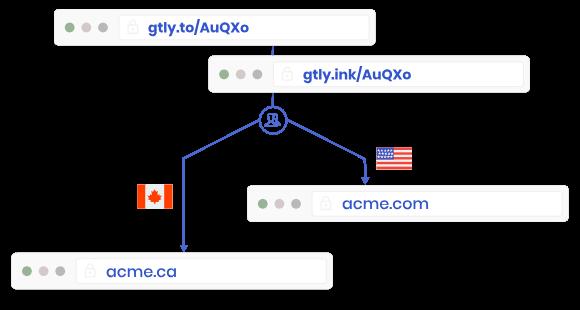 Generate friendly gtly.io & gtly.ink short URLs
