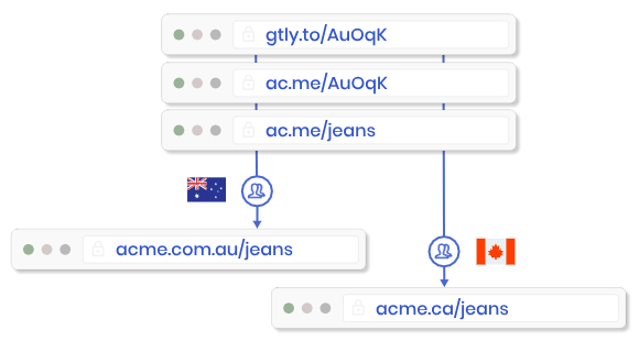 Connect your own vanity domain & create customized page aliases