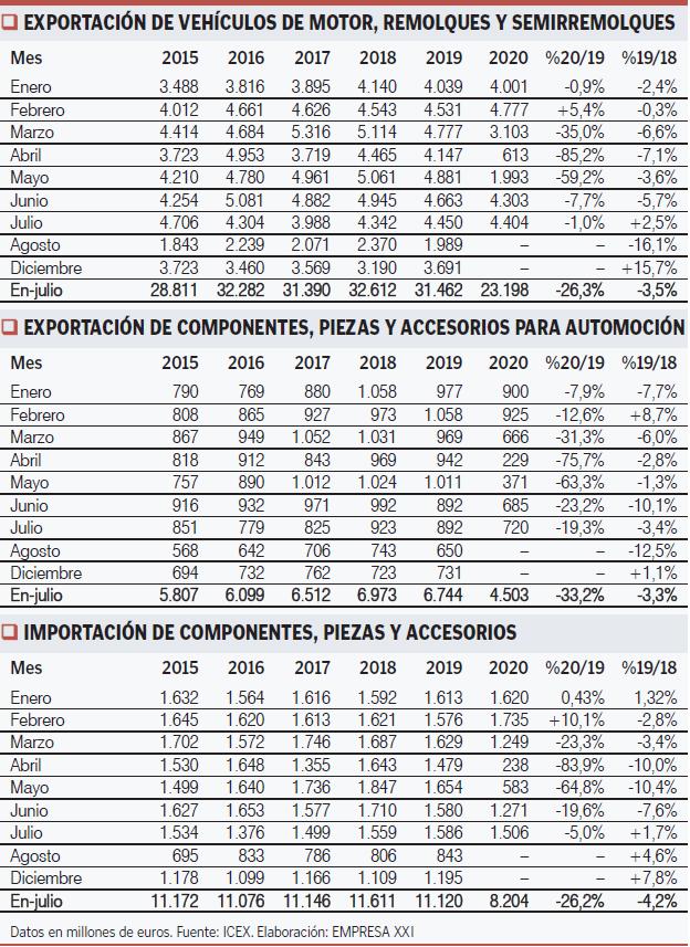Exportaciones vehículos de motor España Ene-Julio 2020