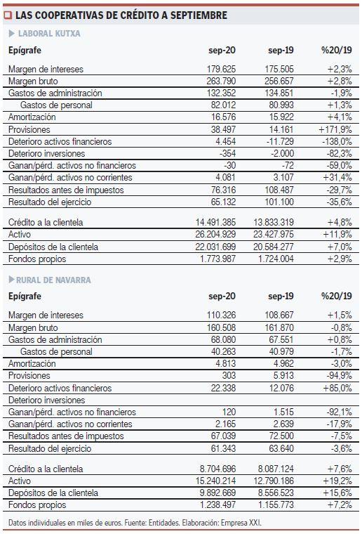 Resultados Cooperativas de Crédito a septiembre 2020