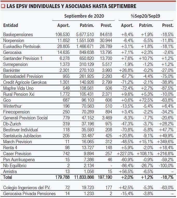 EPSVS individuales y asociadas a septiembre 2020