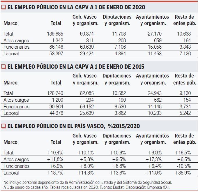Estadísticas de empleo público CAPV 2019