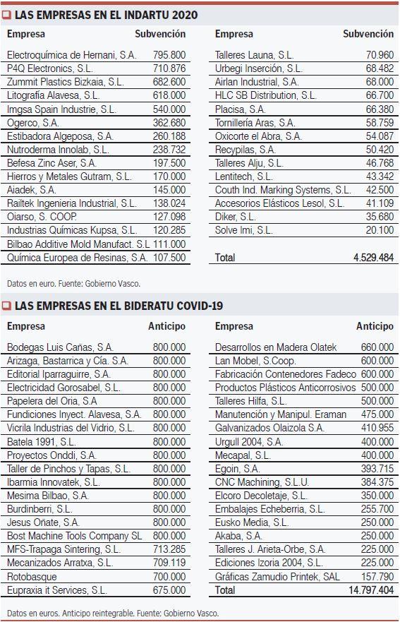 Empresa programas Indartu y Bideratu COVID-19 del Gobierno Vascoo