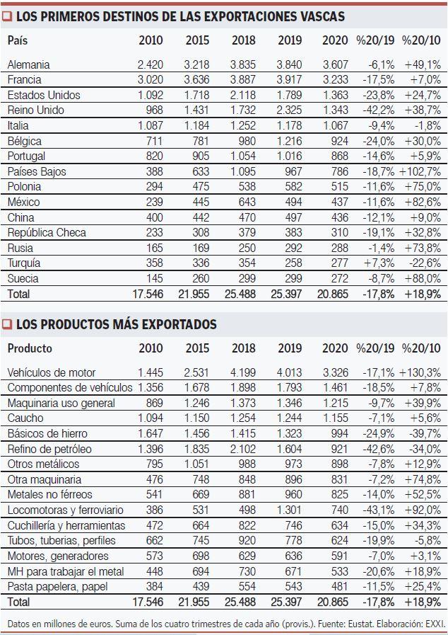 Exportaciones vascas 2020