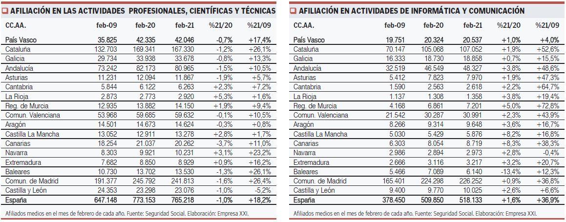 Datos de afiliación sector manufactura CAPV