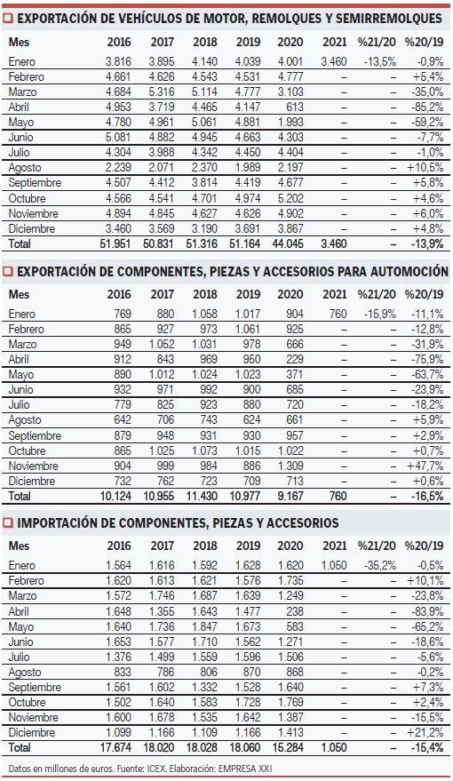Datos de expotaciones sector automoción España