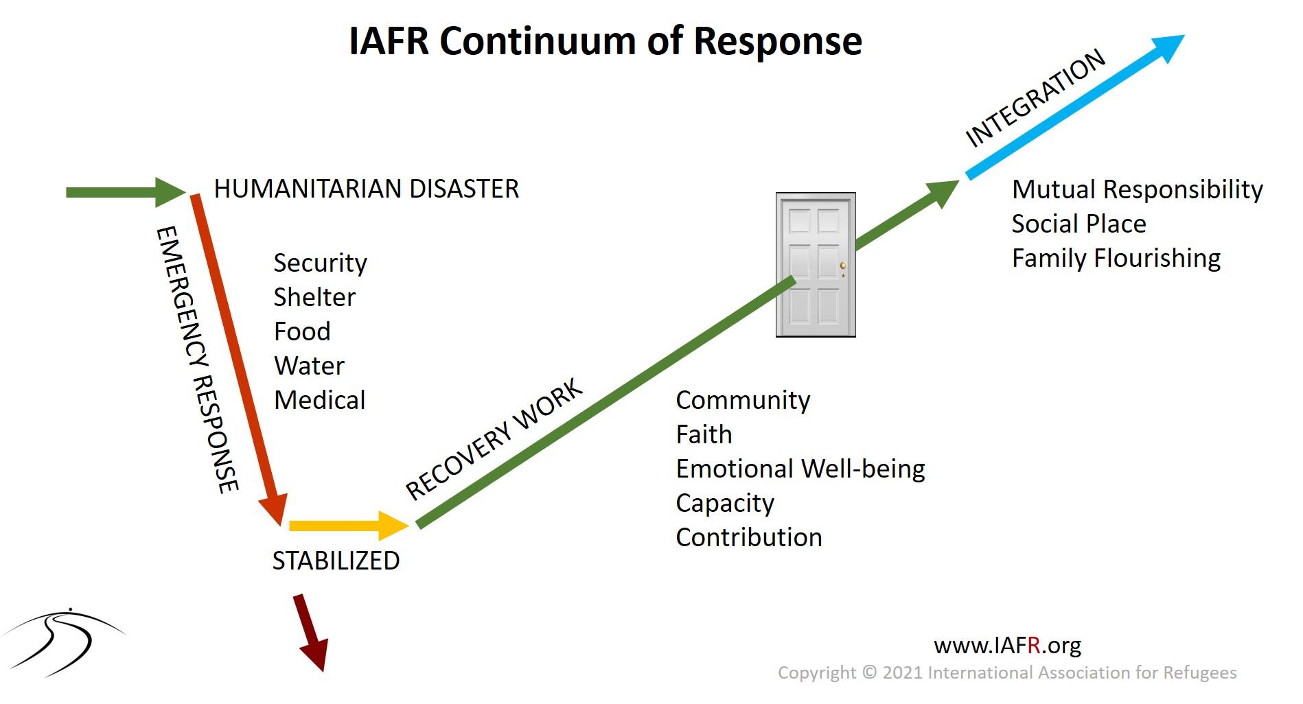 IAFR Continuum of Response