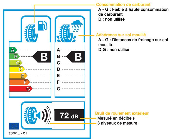 étiquette évaluation pneu