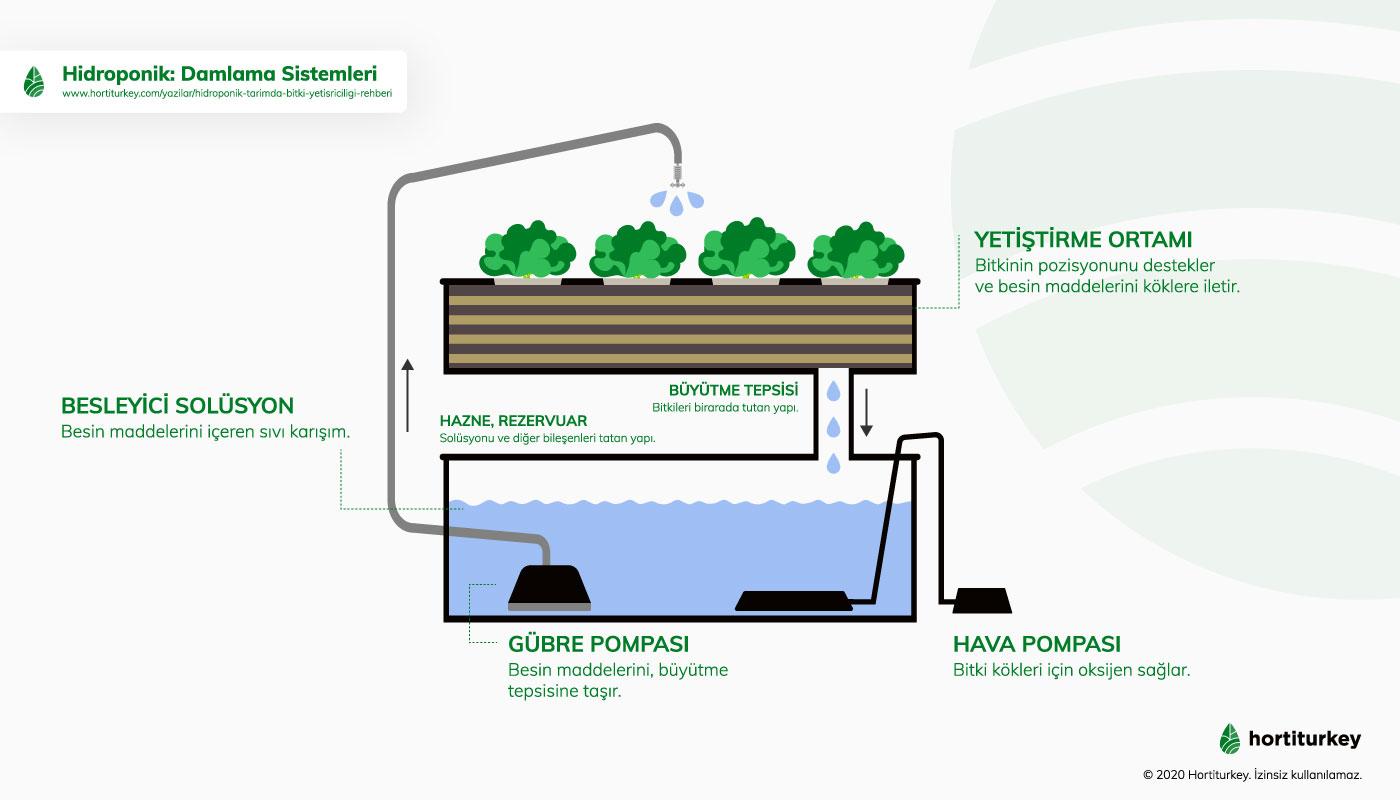 Hidroponik üretimde, Damlama Sistemler.
