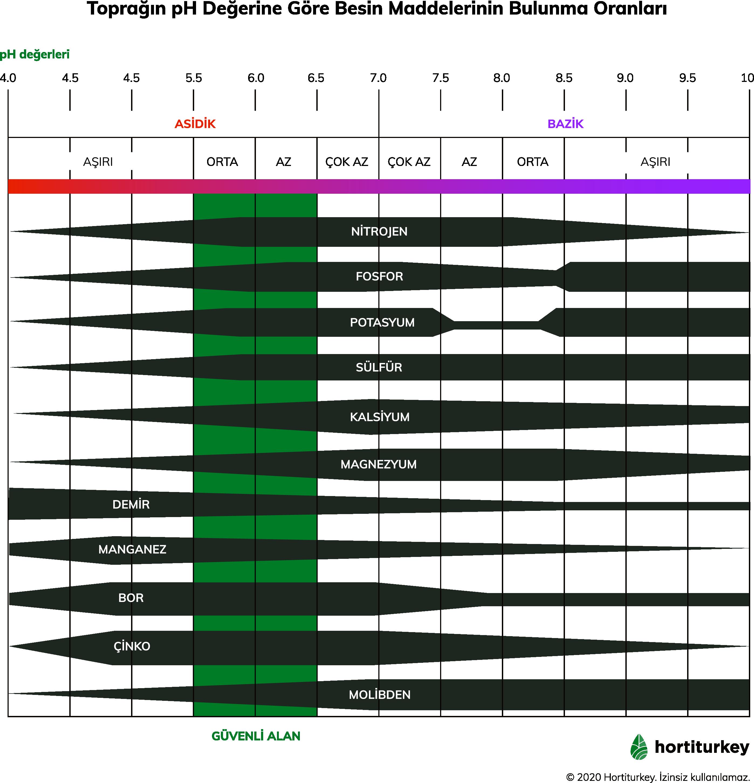 pH değerlerine göre besin maddelerinin bulunma oranlarını gösteren tablo.