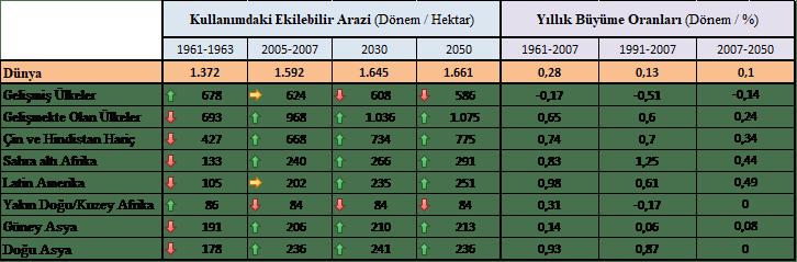 Ülkelerin kullanımdaki ekilebilir arazileri ve yıllık büyüme oranları