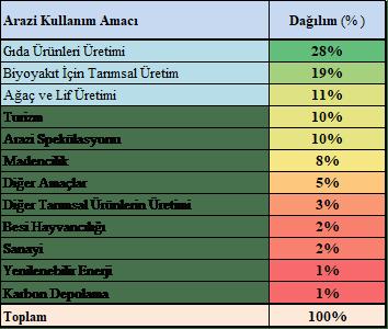 Yatırım Yapılan Tarım Arazilerinin Kullanım Alanları (2016)