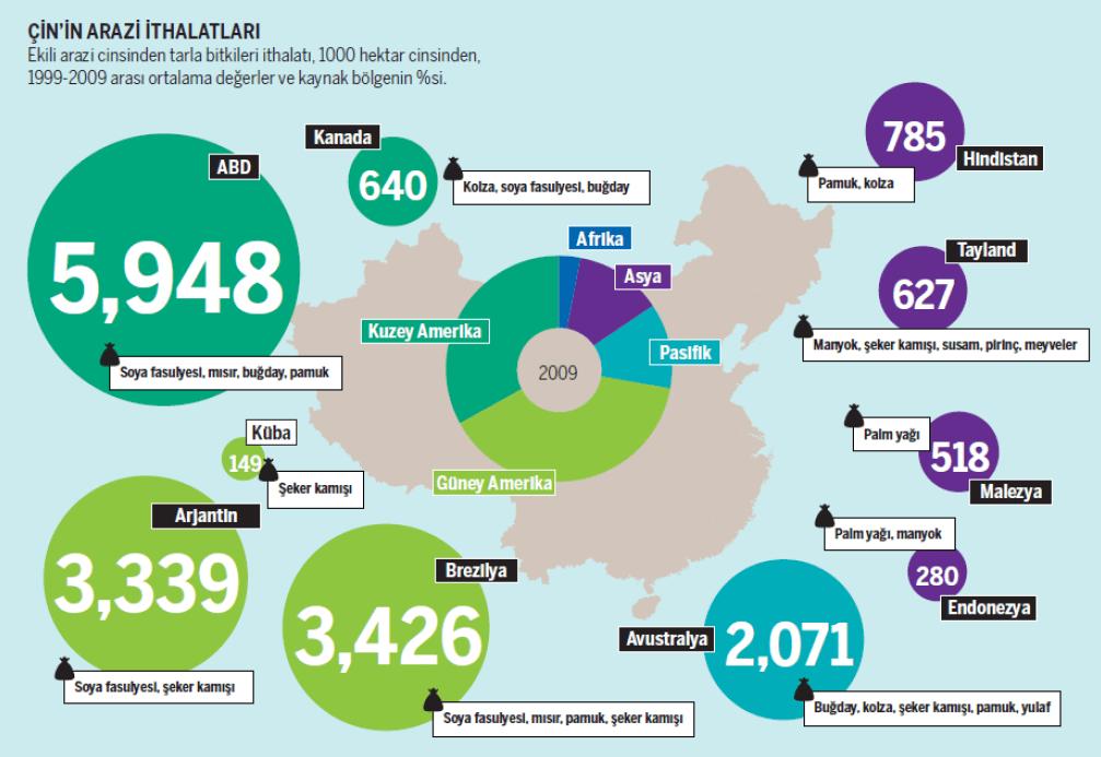 Çin'in arazi ithalatları
