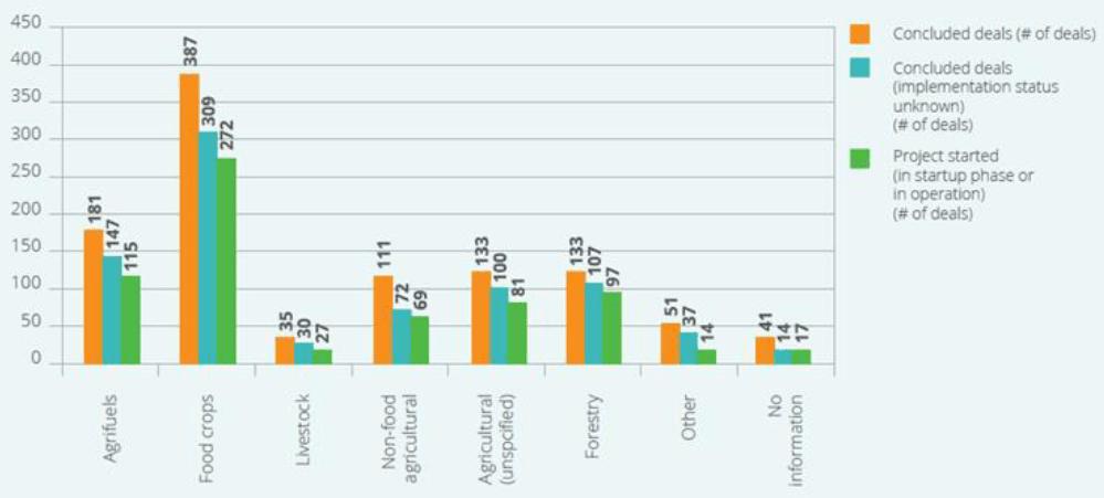 Uluslararası Arazi Satın Alımlarında Ana Sektörler (2015)