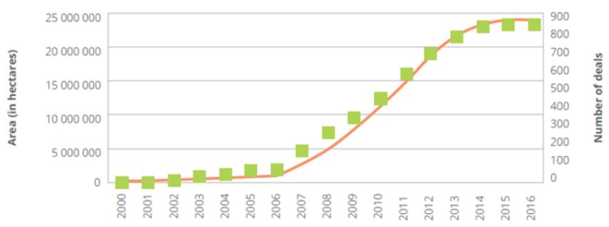 2000-2016 Döneminde Sonuçlandırılan  Sınır Ötesi Tarım Sözleşmeleri
