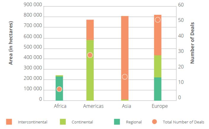 Yatırım Fonlarının Yaptığı Sözleşmelerin Bölgesel Dağılımı (2016)