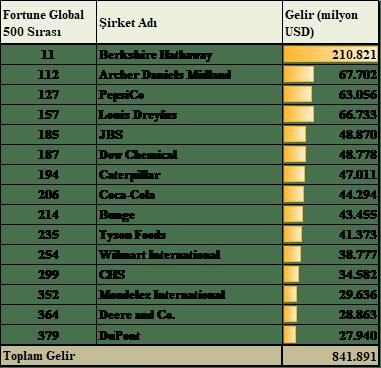 Fortune Global 500 Listesindeki Tarım Şirketleri (2015)