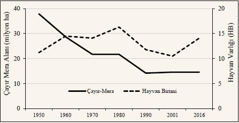 1950-2016 yılları arasındaki çayır mera alanları ve hayvan varlığı