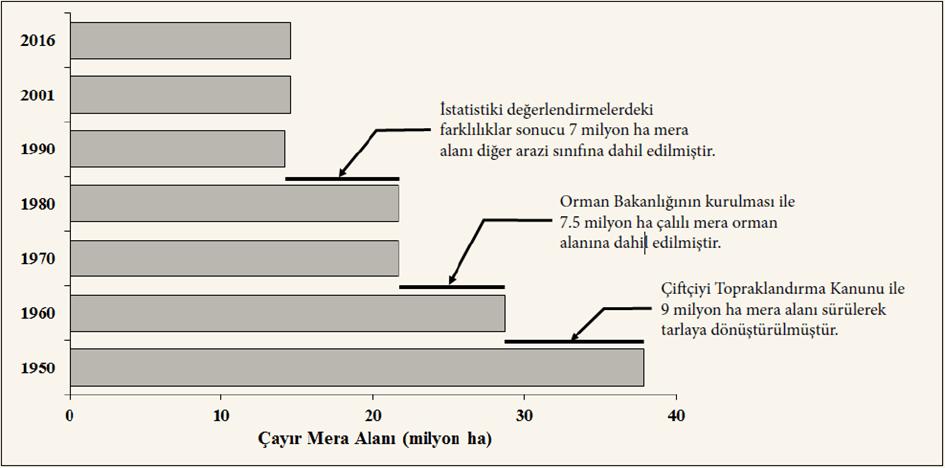 1950-2016 yılları arası çayır mera alanları
