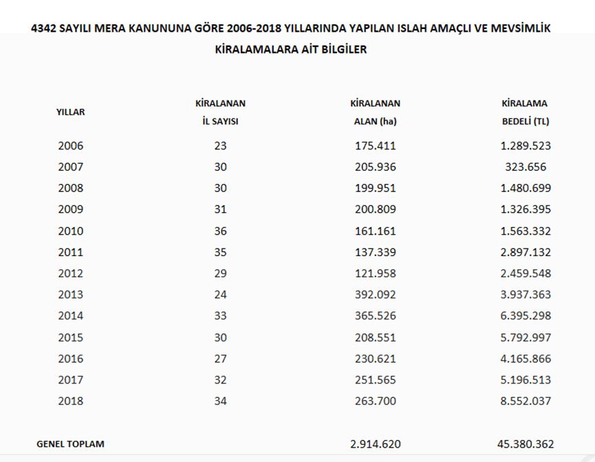2006-2018 yılları arasında ıslah amaçlı ve mevsimlik kiralanan mera alanları