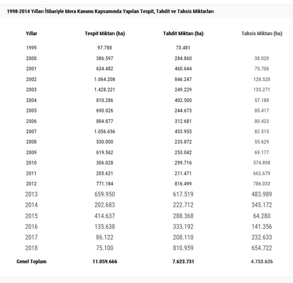 1998-2014 yılları arası meralardaki tespit, tahdit ve tahsis miktarları