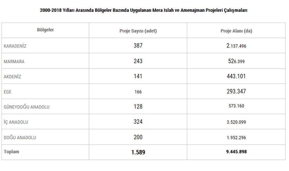 2000-2008 arası bölgesel uygulanan mera ıslah ve amenajman projeleri