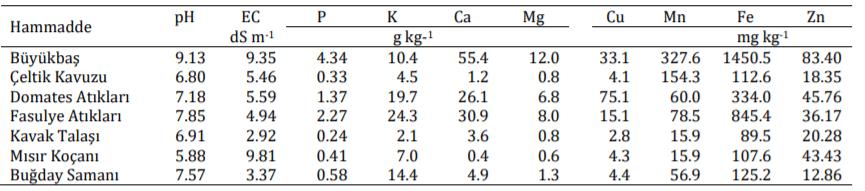 Hammaddelerin Piroliz Öncesi Özellikleri (1)