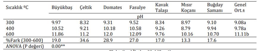 Farklı Sıcaklıklarda Üretilen Biyoçarların pH Değerleri (1)