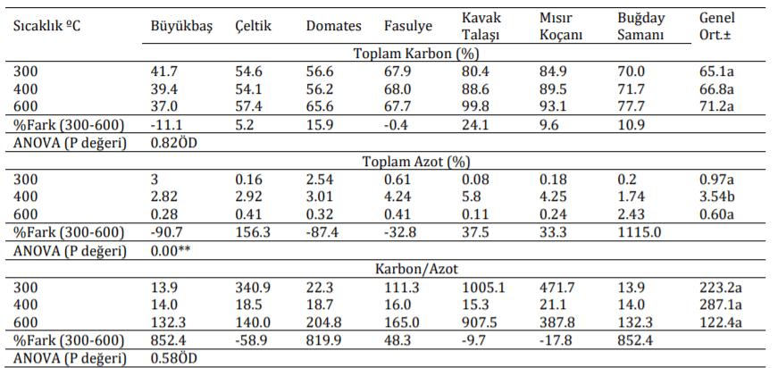 Farklı Sıcaklıklarda Üretilen Biyoçarların Toplam Karbon ve Azot İçerikleri (1)
