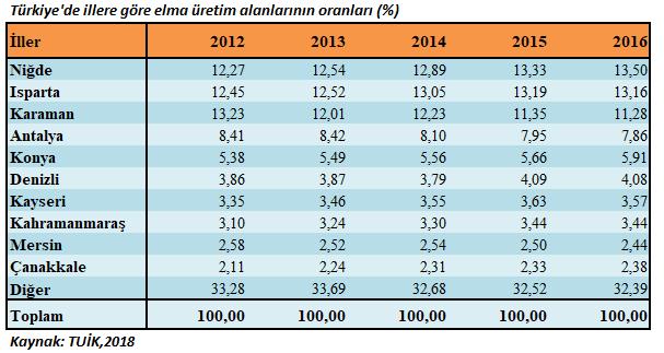 Türkiye'de illere göre elma üretim alanlarının oranları
