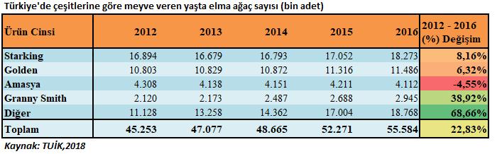 Türkiye'de çeşitlerine göre meyve veren yaşta elma ağaç sayısı