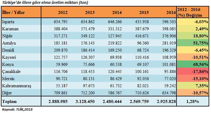 Türkiye'de illere göre elma üretim miktarı