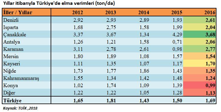 Yıllar itibariyle Türkiye'de elma verimleri