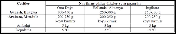 Hindistan'ın değişik ülke ve pazarlara ihraç ettiği nar çeşitleri, nar irilikleri ve ambalaj ağırlıkları