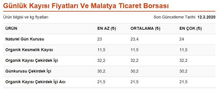 12.03.2020 tarihli, Malatya Ticaret Borsası günlük kayısı fiyatları