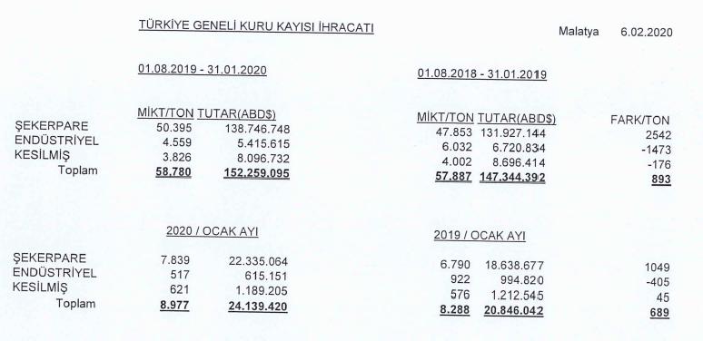 06.02.2020 tarihli Türkiye geneli kuru kayısı ihracatı rakamları