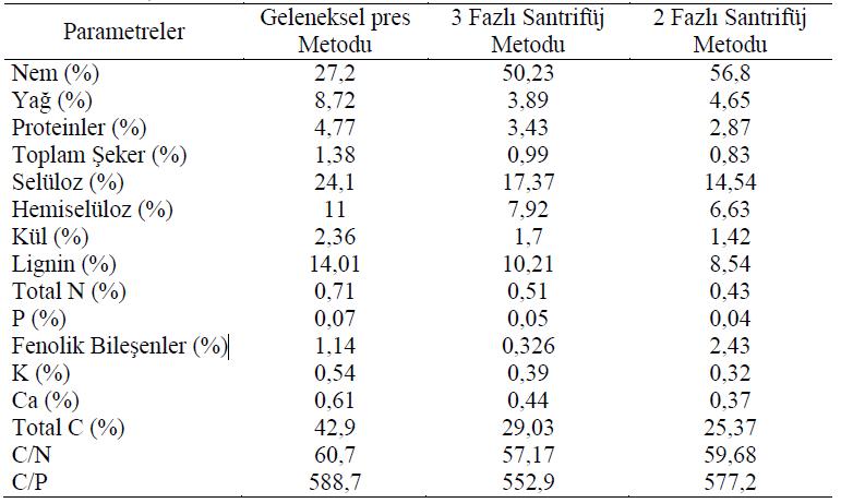 Farklı metotlar kullanılarak elde edilen pirinanın özellikleri